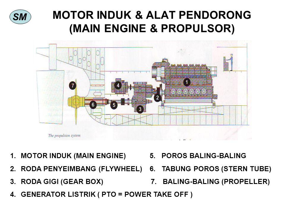 SM MOTOR INDUK & ALAT PENDORONG (MAIN ENGINE & PROPULSOR) 1.MOTOR INDUK (MAIN ENGINE) 5. POROS BALING-BALING 2.RODA PENYEIMBANG (FLYWHEEL) 6. TABUNG P