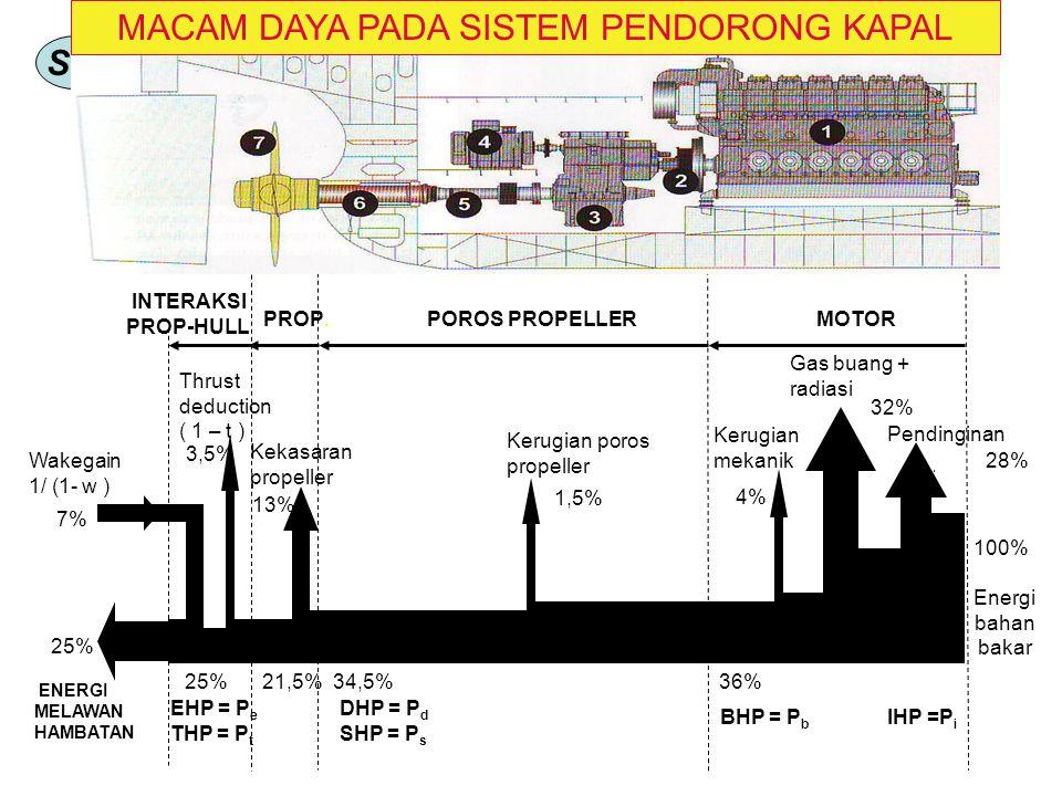 SM LATIHAN : 1.Jelaskan hubungan antara badan kapal, alat penggarak dan motor penggerak saat kapal bergerak dengan kecepatan V.