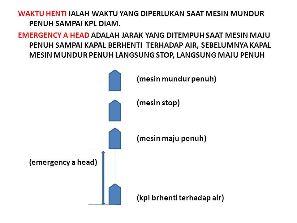 7.JARAK HENTI DAN WAKTU HENTI SEA TRIAL ADALAH PERCOBAAN CRASH STOP MENGHITUNG EMERGENCY ASTERN DAN EMERGENCY A HEAD JARAK HENTI IALAH JARAK YG DIUKUR MULAI SAAT MUNDUR MESIN PENUH SAMPAI KPL BERHENTI, DAN SEBELUM MUNDUR PENUH MESIN MAJU PENUH LANGSUNG STOP, LANGSUNG MUNDUR PENUH KPL BERHENTI (diam) jarak henti mundur dan mesin penuh stop telegrap maju penuh