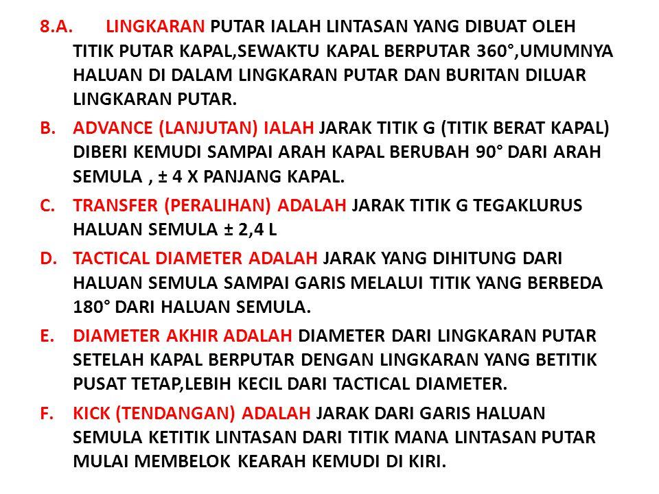 8. LINGKARAN PUTAR (TURN CIRCLE) B K CAB= ADVANCE KC= TRANSFER DI= DIAMETER TAKTIS CF= DIAMETER AKHIR SUDUT HEG = SUDUT HANYUT IJ = KICK J i D H E AG
