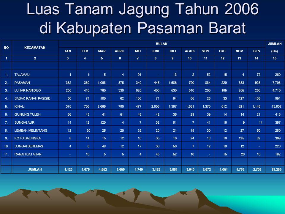 Luas Tanam Jagung Tahun 2006 di Kabupaten Pasaman Barat NOKECAMATAN BULANJUMLAH JANFEBMARAPRILMEIJUNIJULIAGUSSEPTOKTNOVDES(Ha) 123456789101112131415 1