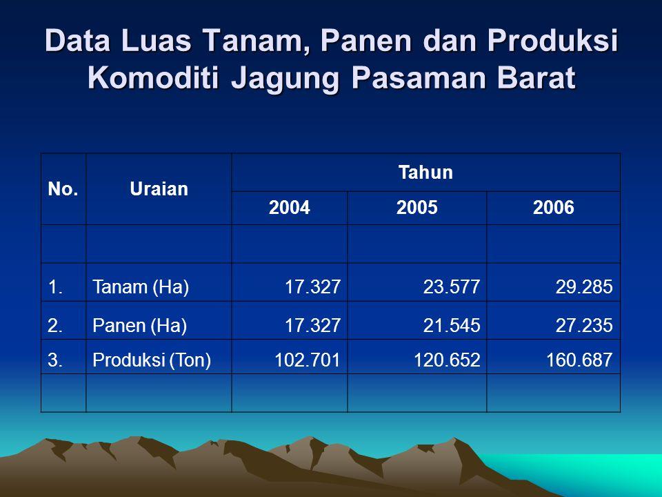 Data Luas Tanam, Panen dan Produksi Komoditi Jagung Pasaman Barat No.Uraian Tahun 200420052006 1.Tanam (Ha)17.32723.57729.285 2.