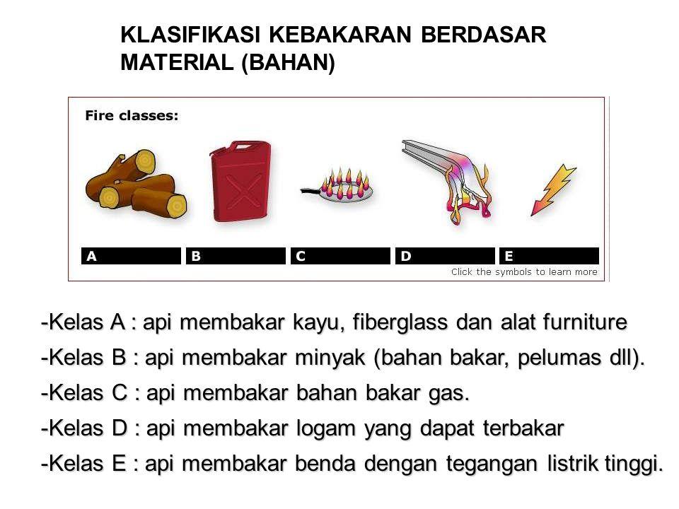 KLASIFIKASI KEBAKARAN BERDASAR MATERIAL (BAHAN) -Kelas A : api membakar kayu, fiberglass dan alat furniture -Kelas B : api membakar minyak (bahan baka