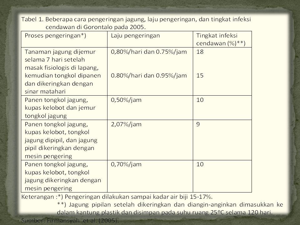 Kriteria mutuMutu IMutu IIMutu III 1.Kadar air maks (% b/b)131416 2.
