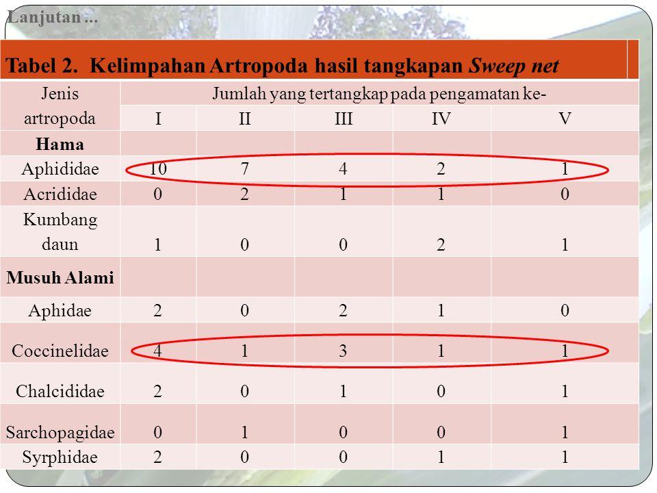Lanjutan... Tabel 1. Kelimpahan Artropoda permukaan tanah hasil tangkapan Pitfall Jenis artropoda Jumlah yang tertangkap pada pengamatan ke- IIIIIIIVV
