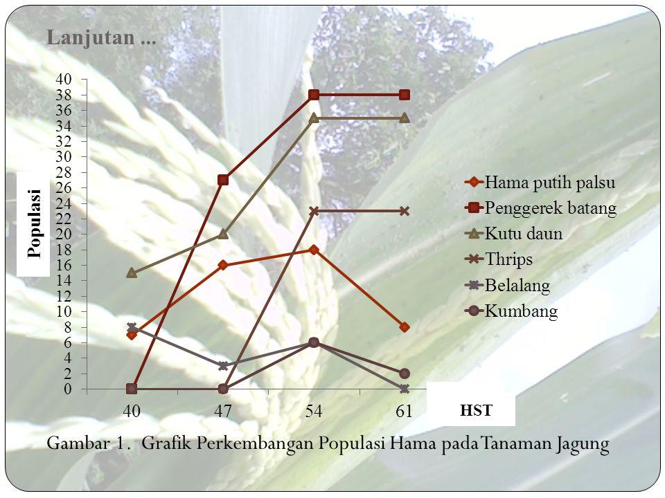 lanjutan... Pitfall - Peletakan Pitfall di Lahan - Intesitas Curah Hujan Tinggi  tergenang Sweepnet - Tinggi Tanaman