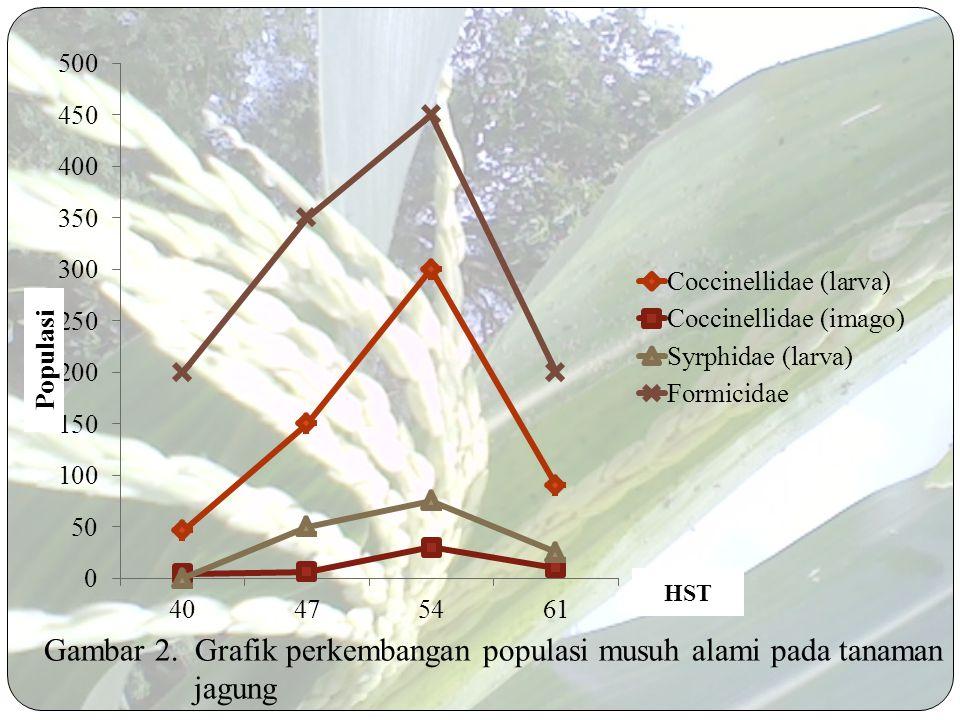 Fluktuasi hama karena: Musuh Alami Umur tanaman Aplikasi pestisida sintetik oleh petani lanjutan...