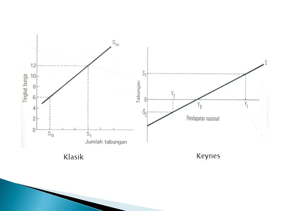 Klasik Keynes