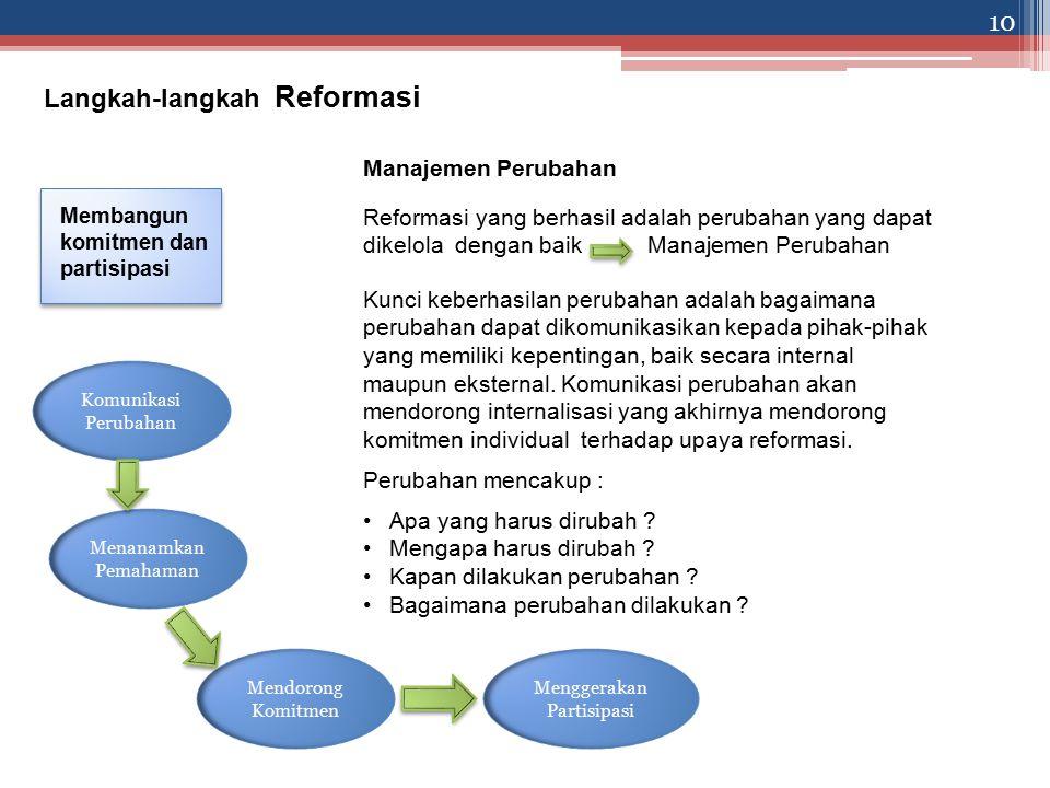 Langkah-langkah Reformasi Membangun komitmen dan partisipasi Manajemen Perubahan Reformasi yang berhasil adalah perubahan yang dapat dikelola dengan baik Manajemen Perubahan Kunci keberhasilan perubahan adalah bagaimana perubahan dapat dikomunikasikan kepada pihak-pihak yang memiliki kepentingan, baik secara internal maupun eksternal.