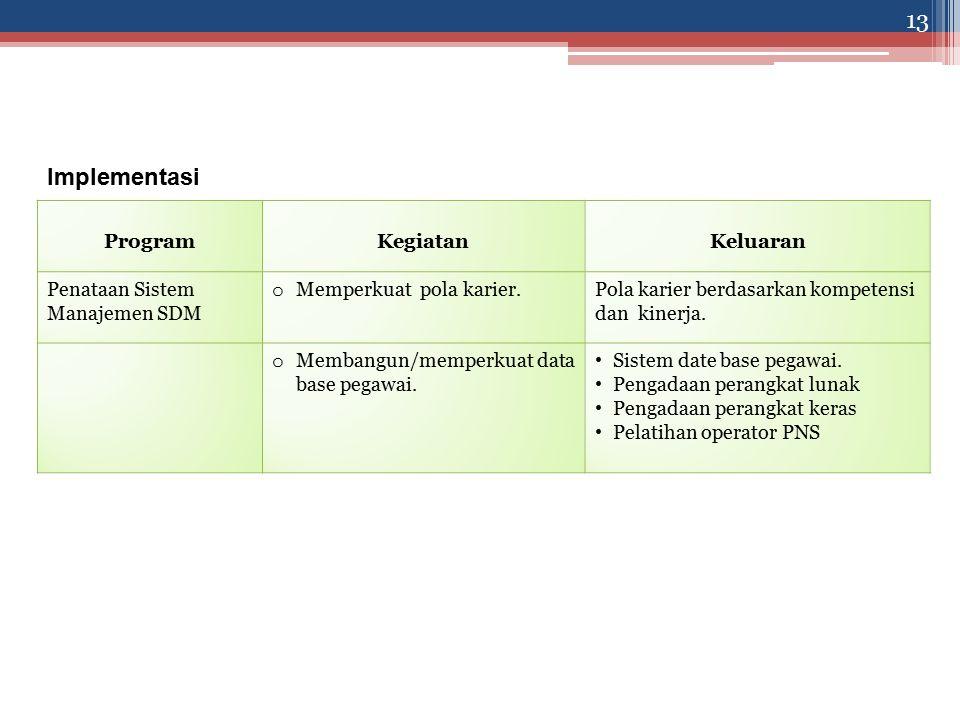 Implementasi ProgramKegiatanKeluaran Penataan Sistem Manajemen SDM o Memperkuat pola karier.Pola karier berdasarkan kompetensi dan kinerja.