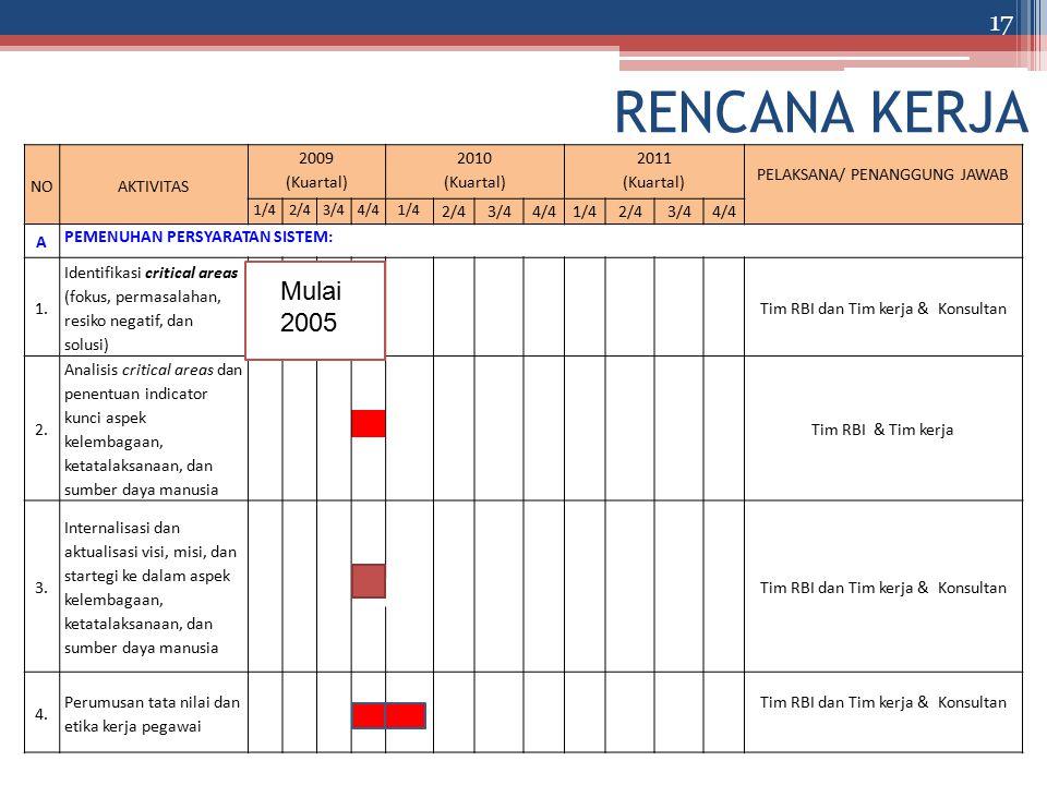 RENCANA KERJA NOAKTIVITAS 2009 (Kuartal) 2010 (Kuartal) 2011 (Kuartal) PELAKSANA/ PENANGGUNG JAWAB 1/42/43/44/41/4 2/43/44/41/42/43/44/4 A PEMENUHAN PERSYARATAN SISTEM: 1.