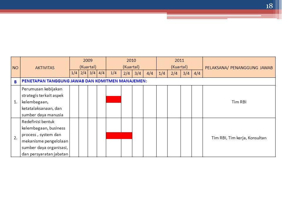 NOAKTIVITAS 2009 (Kuartal) 2010 (Kuartal) 2011 (Kuartal) PELAKSANA/ PENANGGUNG JAWAB 1/42/43/44/41/4 2/43/44/41/42/43/44/4 B PENETAPAN TANGGUNG JAWAB DAN KOMITMEN MANAJEMEN: 1.