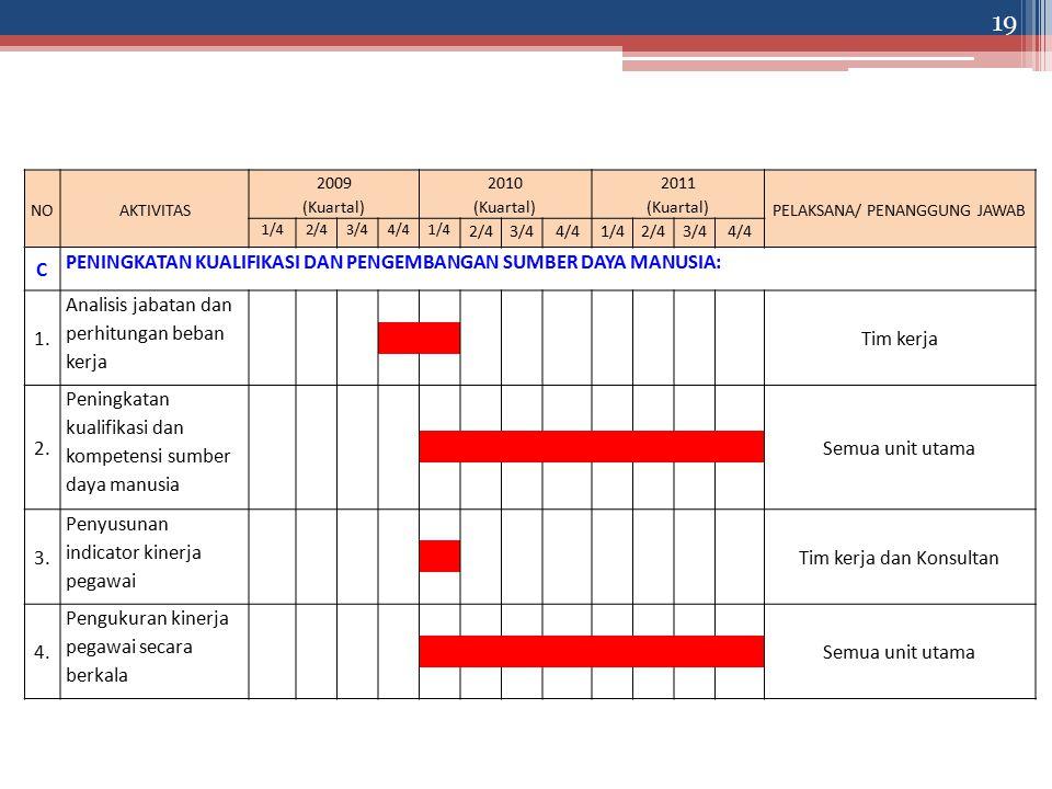 NOAKTIVITAS 2009 (Kuartal) 2010 (Kuartal) 2011 (Kuartal) PELAKSANA/ PENANGGUNG JAWAB 1/42/43/44/41/4 2/43/44/41/42/43/44/4 C PENINGKATAN KUALIFIKASI DAN PENGEMBANGAN SUMBER DAYA MANUSIA: 1.
