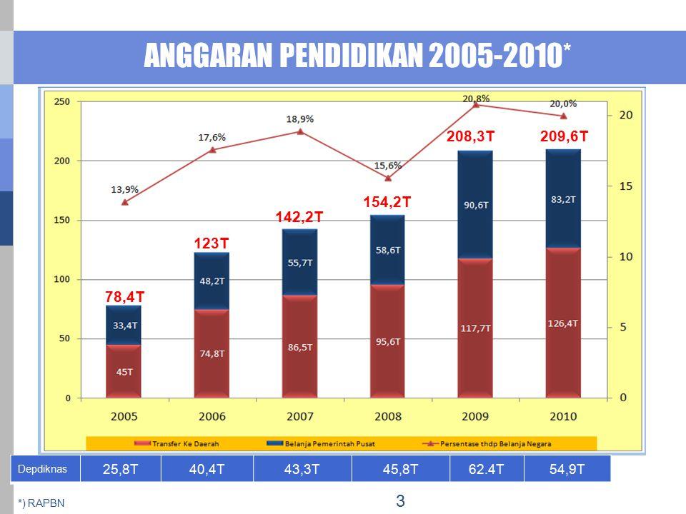 ANGGARAN PENDIDIKAN 2005-2010* *) RAPBN Depdiknas 25,8T40,4T43,3T45,8T62.4T54,9T 78,4T 123T 142,2T 154,2T 208,3T209,6T 3