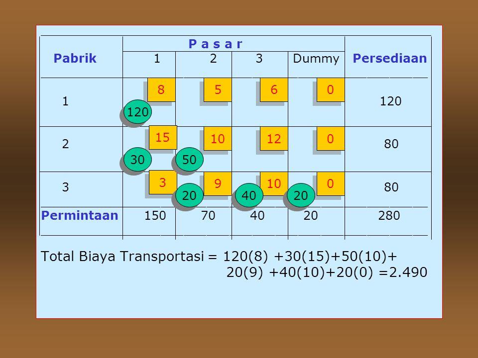 Total Biaya Transportasi =70(8)+50(6)+70(10) +10(12)+60(3)+20(0)=1860 ______________________________________________ P a s a r Pabrik 12 3 Persediaan