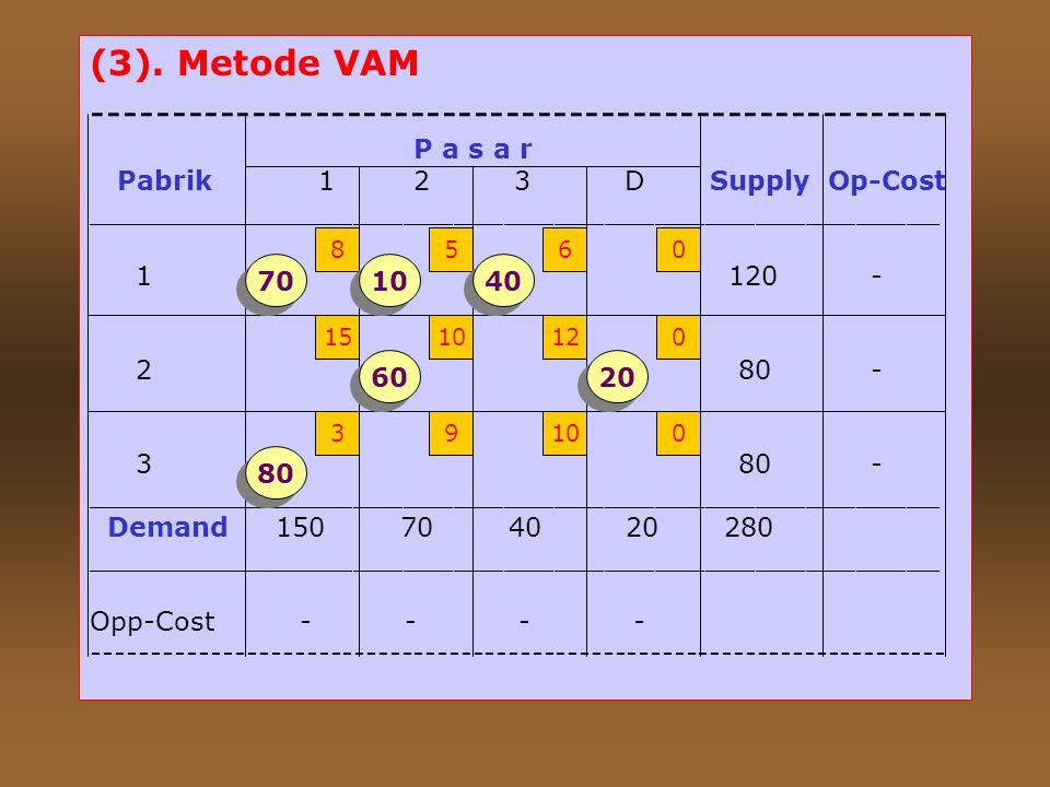 (2). Metode Biaya Terendah (Least Cost) __________________________________________________________________ P a s a r Pabrik 1 2 3 Dummy Persediaan ___