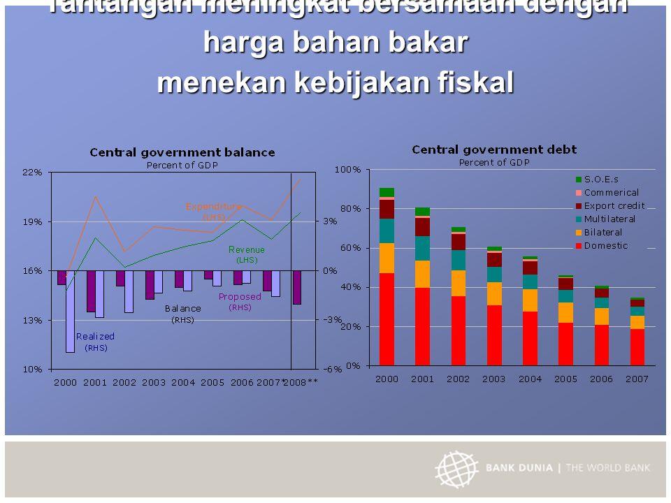 Tantangan meningkat bersamaan dengan harga bahan bakar menekan kebijakan fiskal