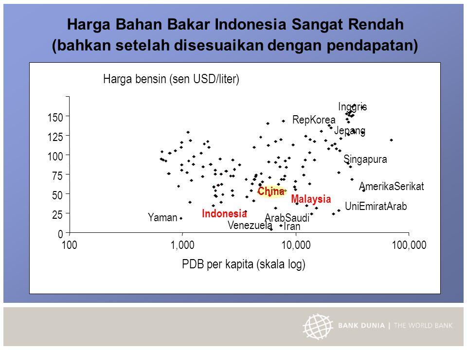 Harga Bahan Bakar Indonesia Sangat Rendah (bahkan setelah disesuaikan dengan pendapatan)