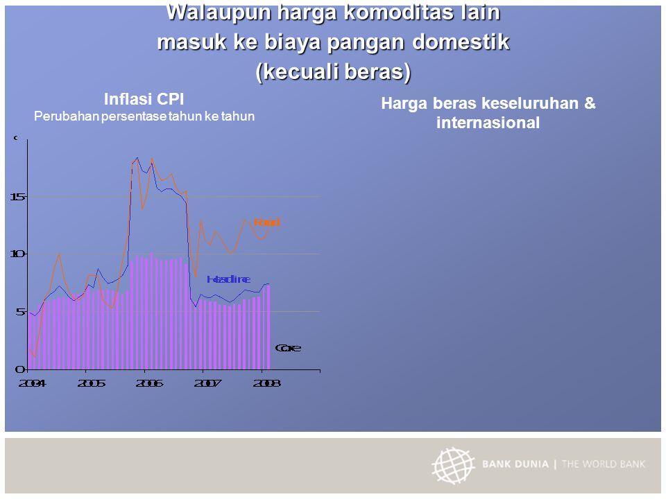 Walaupun harga komoditas lain masuk ke biaya pangan domestik (kecuali beras) Inflasi CPI Perubahan persentase tahun ke tahun Harga beras keseluruhan & internasional