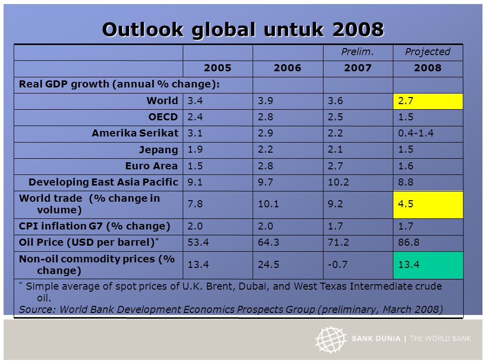 Outlook global untuk 2008 Prelim.Projected 2005200620072008 Real GDP growth (annual % change): World 3.43.93.62.7 OECD 2.42.82.51.5 Amerika Serikat 3.12.92.20.4-1.4 Jepang 1.92.22.11.5 Euro Area 1.52.82.71.6 Developing East Asia Pacific 9.19.710.28.8 World trade (% change in volume) ‏ 7.810.19.24.5 CPI inflation G7 (% change) ‏ 2.0 1.7 Oil Price (USD per barrel) * 53.464.371.286.8 Non-oil commodity prices (% change) ‏ 13.424.5-0.713.4 * Simple average of spot prices of U.K.