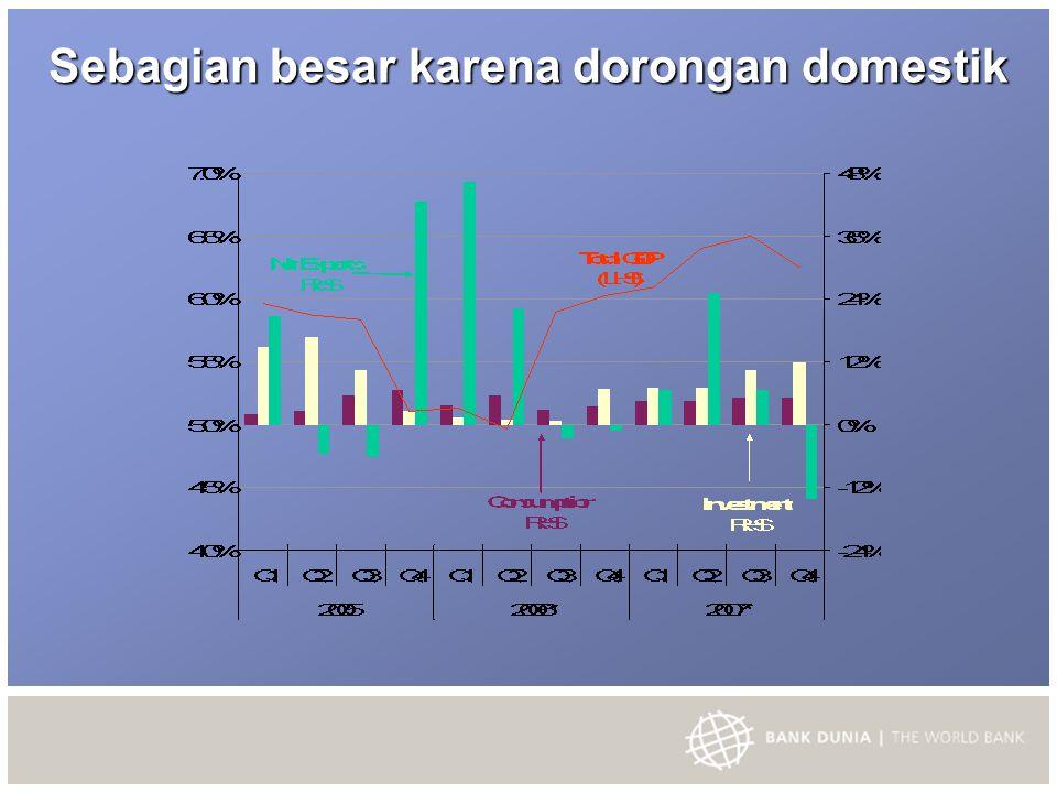 Kenaikan barang modal dan konstruksi serta peningkatan kembali konsumsi karena penurunan suku bunga Investasi (persentase perubahan) Konsumsi (persentase perubahan)