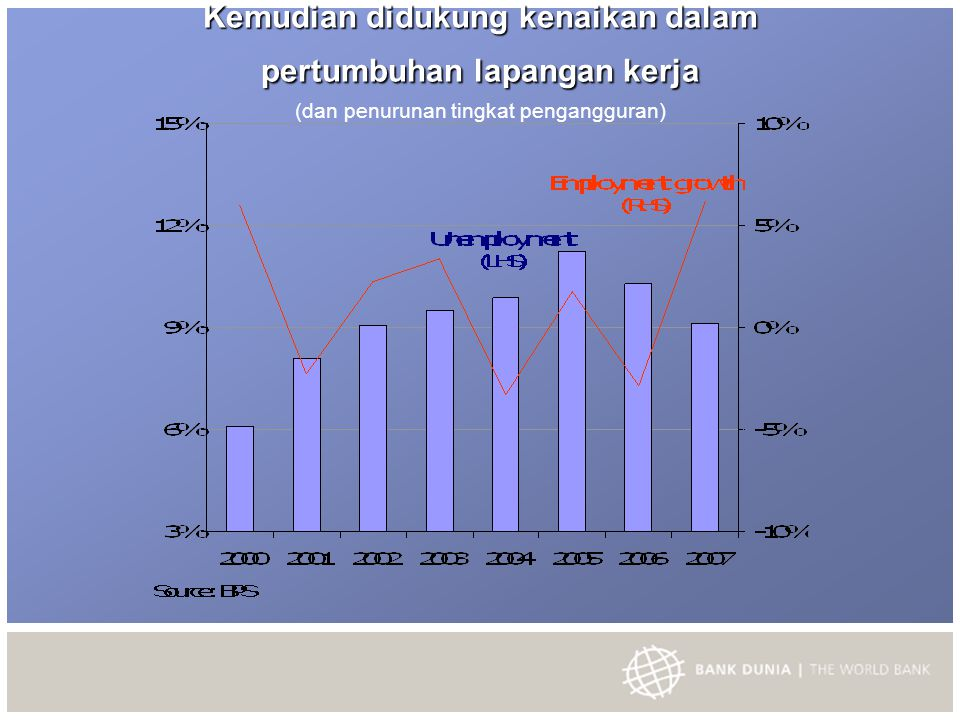 Outlook global untuk 2008 Prelim.Projected 2005200620072008 Real GDP growth (annual % change): World 3.43.93.62.7 OECD 2.42.82.51.5 Amerika Serikat 3.12.92.20.4-1.4 Jepang 1.92.22.11.5 Euro Area 1.52.82.71.6 Developing East Asia Pacific 9.19.710.28.8 World trade (% change in volume)  7.810.19.24.5 CPI inflation G7 (% change)  2.0 1.7 Oil Price (USD per barrel) * 53.464.371.286.8 Non-oil commodity prices (% change)  13.424.5-0.713.4 * Simple average of spot prices of U.K.