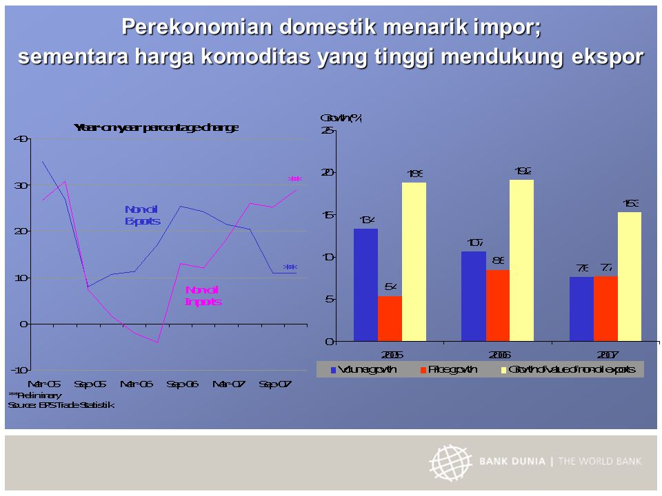 Perekonomian domestik menarik impor; sementara harga komoditas yang tinggi mendukung ekspor