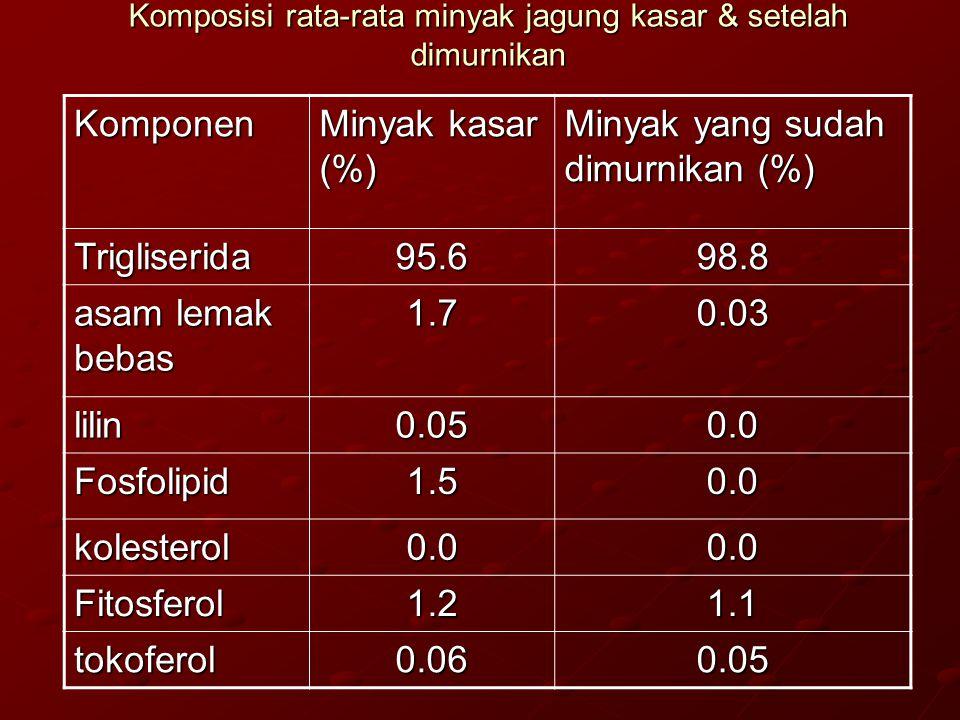 Komposisi rata-rata minyak jagung kasar & setelah dimurnikan Komponen Minyak kasar (%) Minyak yang sudah dimurnikan (%) Trigliserida95.698.8 asam lema