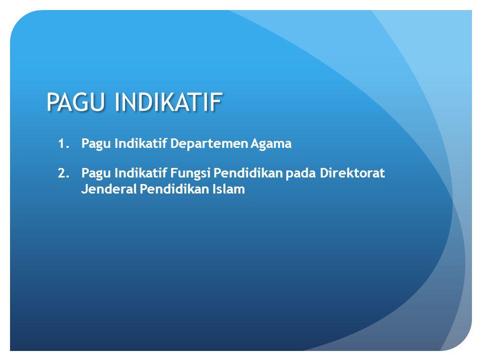 PAGU INDIKATIF 1.Pagu Indikatif Departemen Agama 2.Pagu Indikatif Fungsi Pendidikan pada Direktorat Jenderal Pendidikan Islam