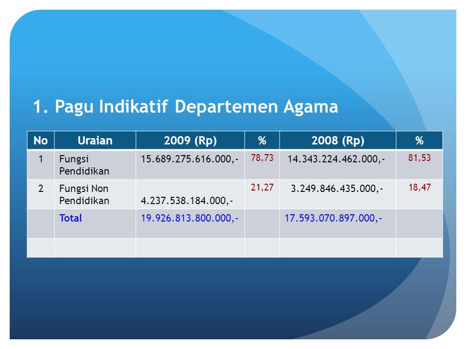 1. Pagu Indikatif Departemen Agama NoUraian2009 (Rp)%2008 (Rp)% 1Fungsi Pendidikan 15.689.275.616.000,- 78,73 14.343.224.462.000,- 81,53 2Fungsi Non P
