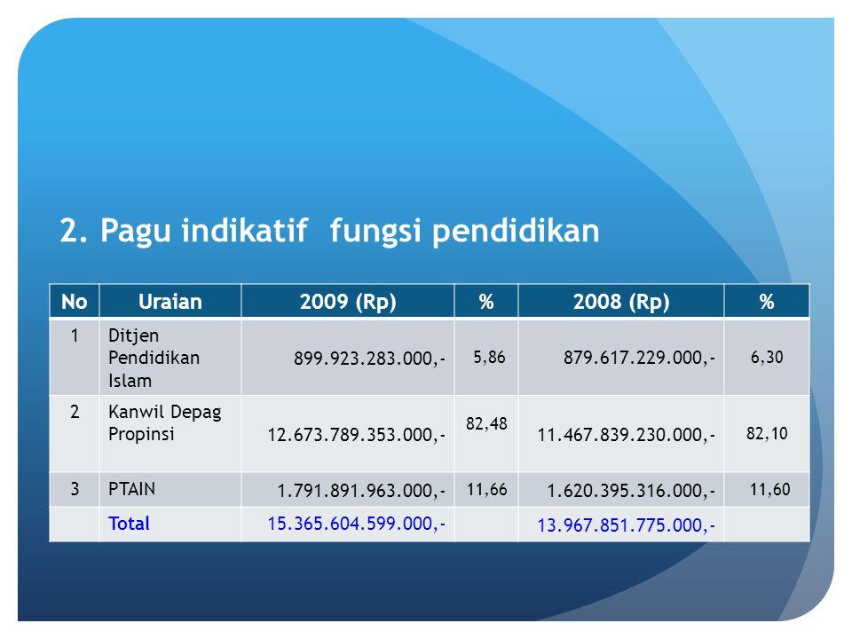 2. Pagu indikatif fungsi pendidikan NoUraian2009 (Rp)%2008 (Rp)% 1Ditjen Pendidikan Islam 899.923.283.000,- 5,86 879.617.229.000,- 6,30 2Kanwil Depag