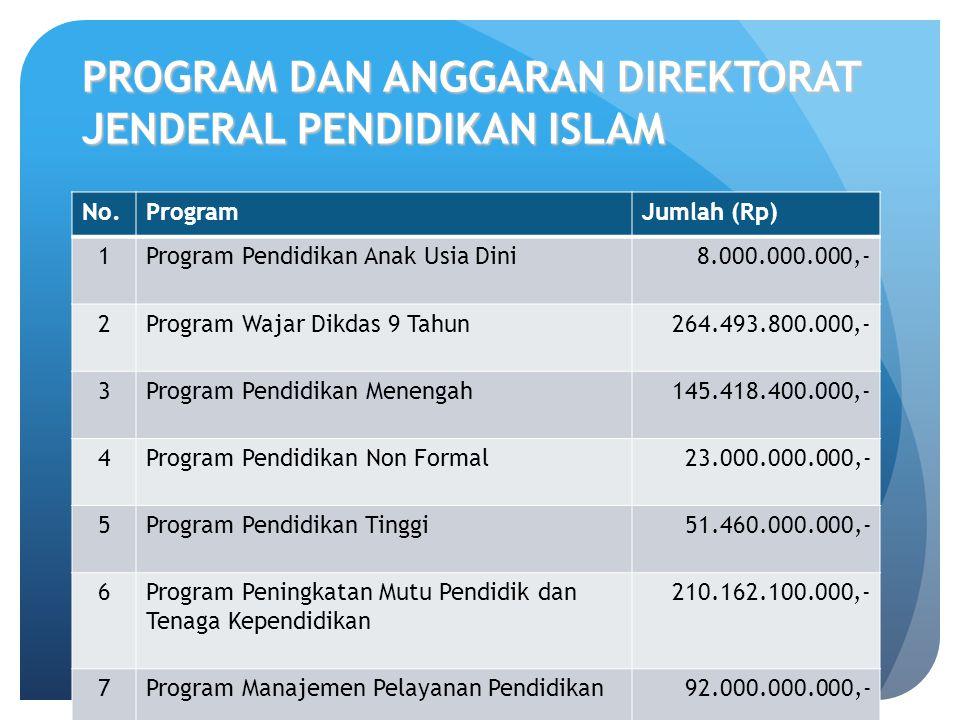 PROGRAM DAN ANGGARAN DIREKTORAT JENDERAL PENDIDIKAN ISLAM No.ProgramJumlah (Rp) 1Program Pendidikan Anak Usia Dini8.000.000.000,- 2Program Wajar Dikdas 9 Tahun264.493.800.000,- 3Program Pendidikan Menengah145.418.400.000,- 4Program Pendidikan Non Formal23.000.000.000,- 5Program Pendidikan Tinggi51.460.000.000,- 6Program Peningkatan Mutu Pendidik dan Tenaga Kependidikan 210.162.100.000,- 7Program Manajemen Pelayanan Pendidikan92.000.000.000,- 8Program Peningkatan Pendidikan Agama dan Keagamaan 105.388.983.000,- Total 899.923.283.000,-