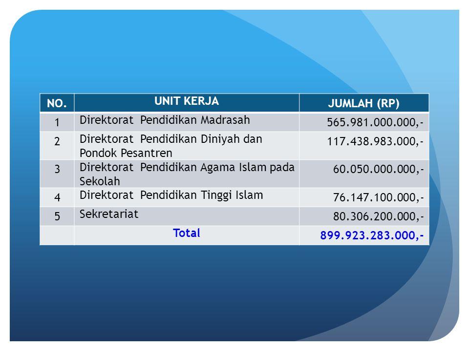 NO. UNIT KERJA JUMLAH (RP) 1 Direktorat Pendidikan Madrasah 565.981.000.000,- 2 Direktorat Pendidikan Diniyah dan Pondok Pesantren 117.438.983.000,- 3