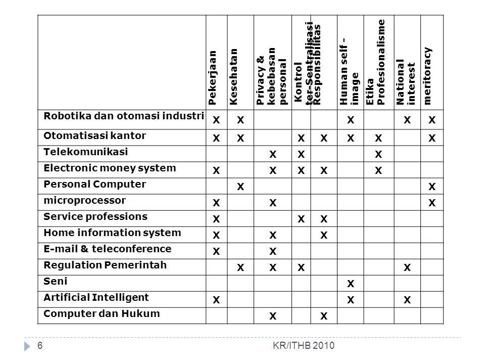 Opini publik KR/ITHB 2010 Tahun 1971 Time magazine dan AFIPS melakukan survey untuk menentukan perilaku publik terhadap komputer.