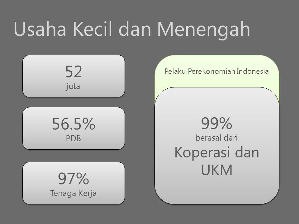 Usaha Kecil dan Menengah 52 juta 56.5% PDB 97% Tenaga Kerja Pelaku Perekonomian Indonesia 99% berasal dari Koperasi dan UKM 99% berasal dari Koperasi