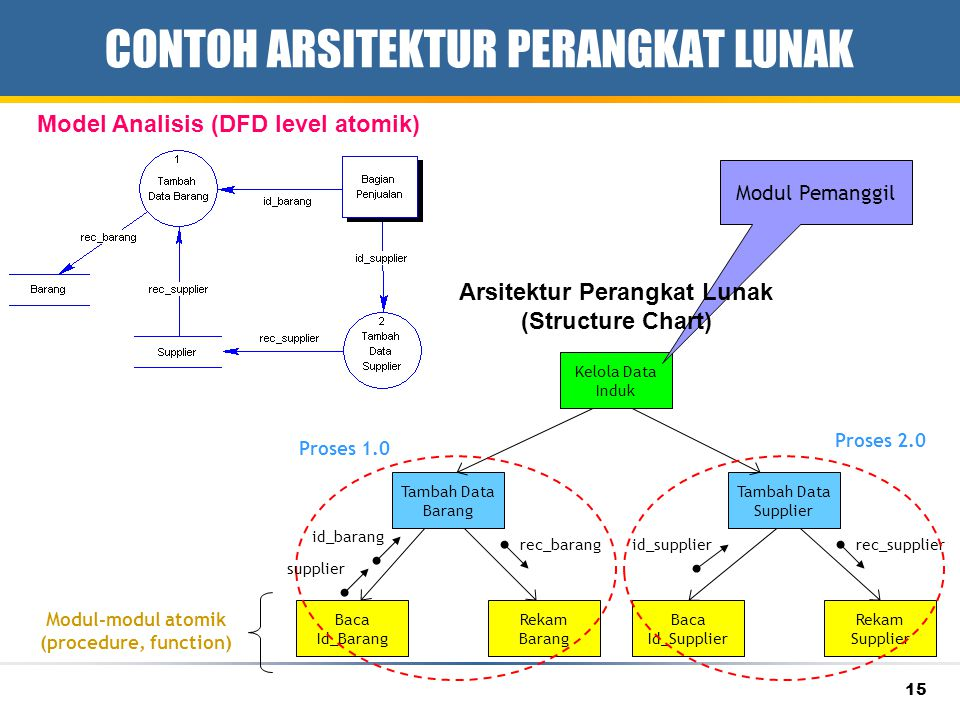15 CONTOH ARSITEKTUR PERANGKAT LUNAK Baca Id_Supplier Rekam Supplier Tambah Data Supplier id_supplierrec_supplier Baca Id_Barang Rekam Barang Tambah Data Barang id_barang rec_barang Kelola Data Induk Model Analisis (DFD level atomik) Proses 2.0 Proses 1.0 Modul Pemanggil Arsitektur Perangkat Lunak (Structure Chart) Modul-modul atomik (procedure, function) supplier