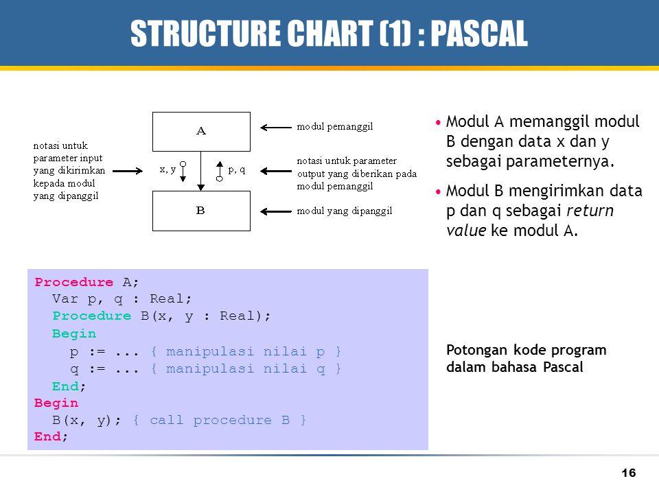 16 STRUCTURE CHART (1) : PASCAL Modul A memanggil modul B dengan data x dan y sebagai parameternya. Modul B mengirimkan data p dan q sebagai return va