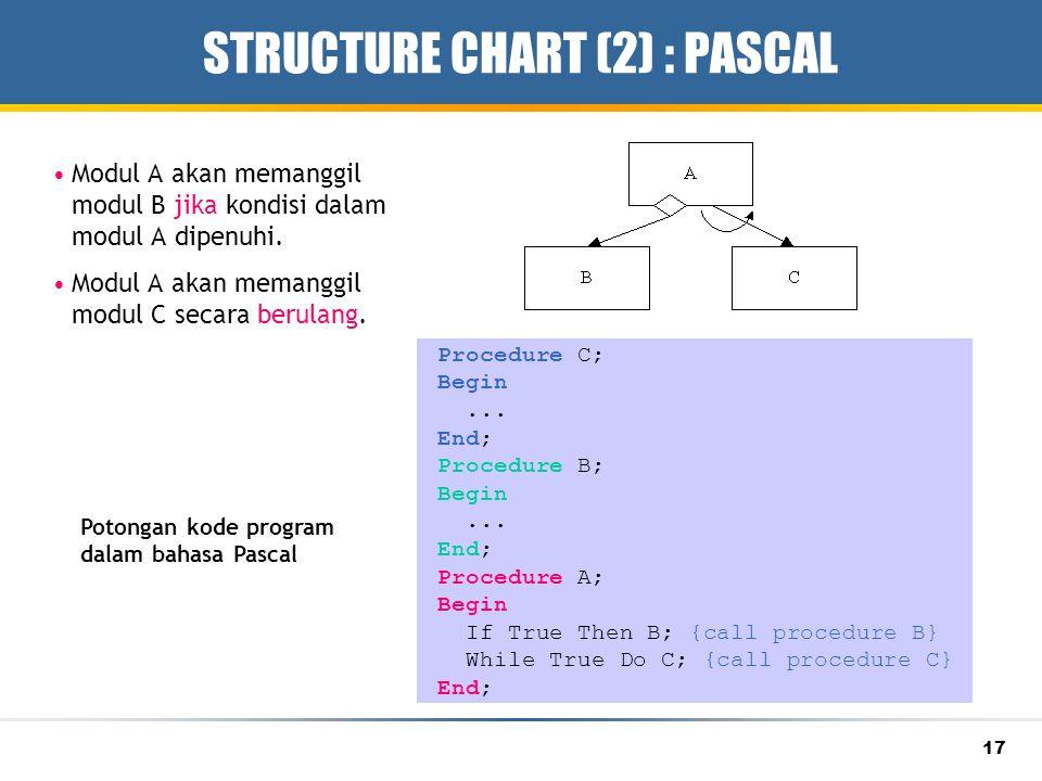 17 STRUCTURE CHART (2) : PASCAL Modul A akan memanggil modul B jika kondisi dalam modul A dipenuhi. Modul A akan memanggil modul C secara berulang. Pr