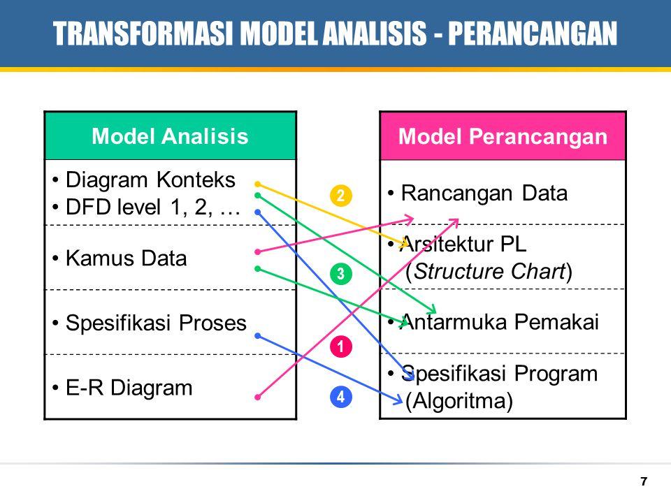 8 PERANCANGAN BASIS DATA Transformasi Diagram E-R (conceptual data model, CDM) menjadi model relasi (skema relasi, tabel relasi).