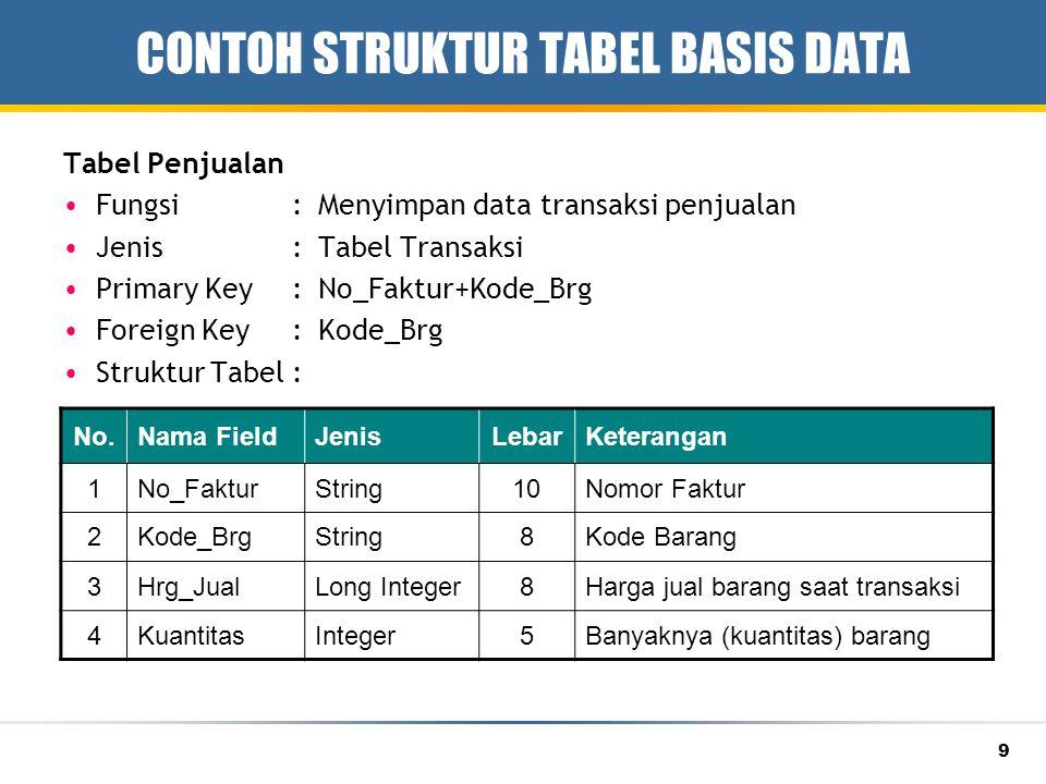 9 CONTOH STRUKTUR TABEL BASIS DATA Tabel Penjualan Fungsi:Menyimpan data transaksi penjualan Jenis:Tabel Transaksi Primary Key:No_Faktur+Kode_Brg Fore