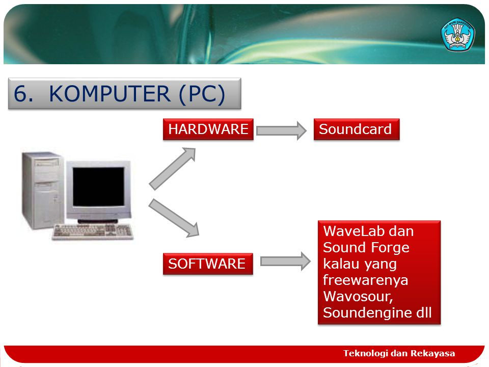 Teknologi dan Rekayasa 6. KOMPUTER (PC) HARDWARE SOFTWARE Soundcard WaveLab dan Sound Forge kalau yang freewarenya Wavosour, Soundengine dll