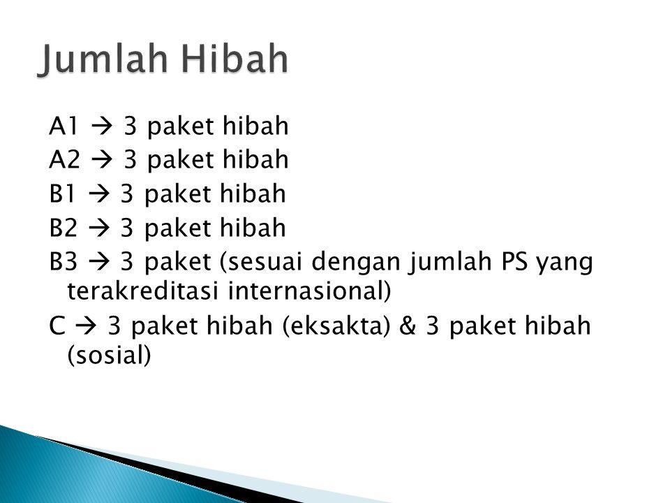 A1  3 paket hibah A2  3 paket hibah B1  3 paket hibah B2  3 paket hibah B3  3 paket (sesuai dengan jumlah PS yang terakreditasi internasional) C  3 paket hibah (eksakta) & 3 paket hibah (sosial)