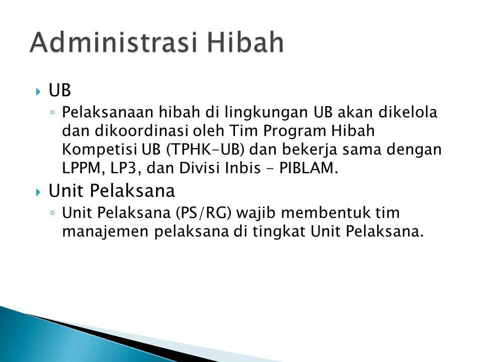  UB ◦ Pelaksanaan hibah di lingkungan UB akan dikelola dan dikoordinasi oleh Tim Program Hibah Kompetisi UB (TPHK-UB) dan bekerja sama dengan LPPM, LP3, dan Divisi Inbis - PIBLAM.