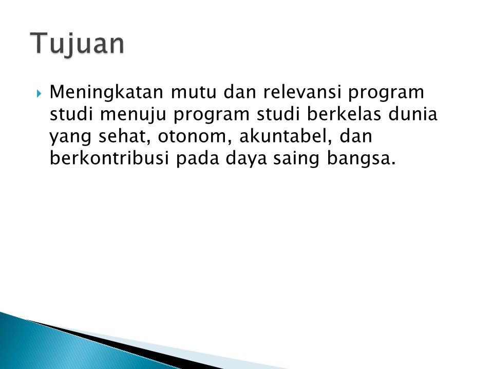  Program Studi ◦ Vokasi ◦ S1 ◦ Spesialis ◦ S2 ◦ S3  Kelompok Penelitian (Research Group)