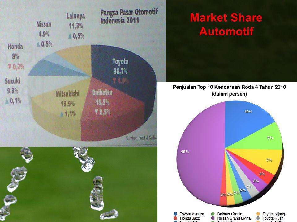 Market Share Automotif 7