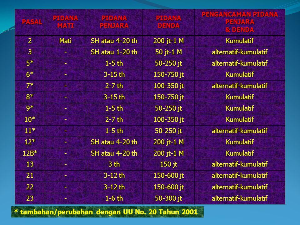 PASAL PIDANA MATI PIDANA PENJARA PIDANA DENDA PENGANCAMAN PIDANA PENJARA & DENDA 2Mati SH atau 4-20 th 200 jt-1 M Kumulatif 3- SH atau 1-20 th 50 jt-1 M alternatif-kumulatif 5*- 1-5 th 50-250 jt alternatif-kumulatif 6*- 3-15 th 150-750 jt Kumulatif 7*- 2-7 th 100-350 jt alternatif-kumulatif 8*- 3-15 th 150-750 jt Kumulatif 9*- 1-5 th 50-250 jt Kumulatif 10*- 2-7 th 100-350 jt Kumulatif 11*- 1-5 th 50-250 jt alternatif-kumulatif 12*- SH atau 4-20 th 200 jt-1 M Kumulatif 12B*- SH atau 4-20 th 200 jt-1 M Kumulatif 13- 3 th 150 jt alternatif-kumulatif 21- 3-12 th 150-600 jt alternatif-kumulatif 22- 3-12 th 150-600 jt alternatif-kumulatif 23- 1-6 th 50-300 jt alternatif-kumulatif * tambahan/perubahan dengan UU No.