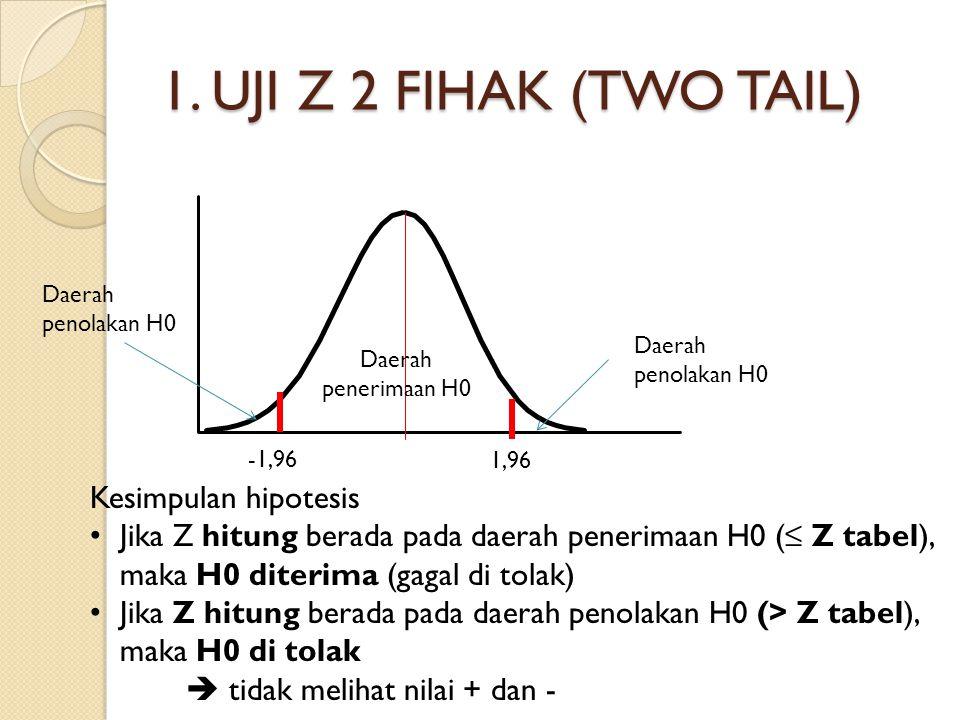 1. UJI Z 2 FIHAK (TWO TAIL) Daerah penolakan H0 Daerah penerimaan H0 Kesimpulan hipotesis Jika Z hitung berada pada daerah penerimaan H0 (≤ Z tabel),