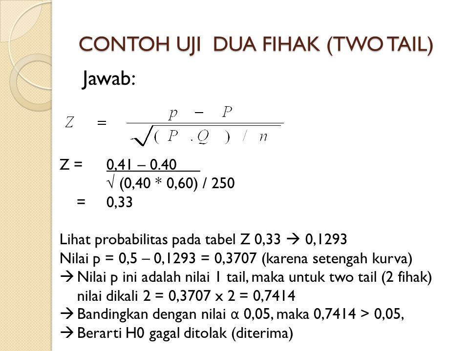 CONTOH UJI DUA FIHAK (TWO TAIL) Jawab: Z = 0,41 – 0.40 √ (0,40 * 0,60) / 250 = 0,33 Lihat probabilitas pada tabel Z 0,33  0,1293 Nilai p = 0,5 – 0,12