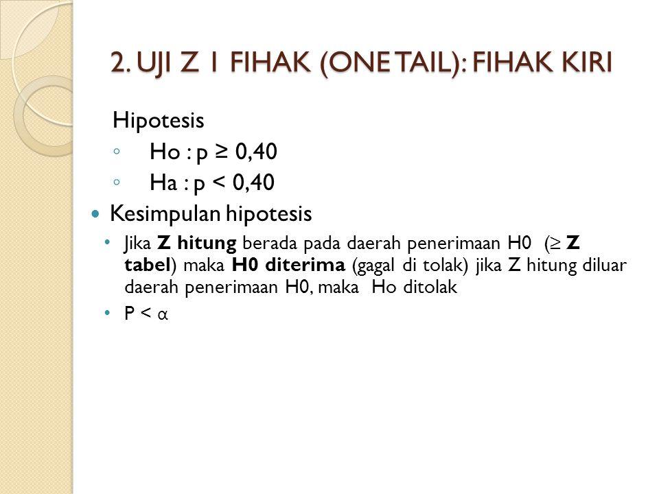 2. UJI Z 1 FIHAK (ONE TAIL): FIHAK KIRI Hipotesis ◦ Ho : p ≥ 0,40 ◦ Ha : p < 0,40 Kesimpulan hipotesis Jika Z hitung berada pada daerah penerimaan H0