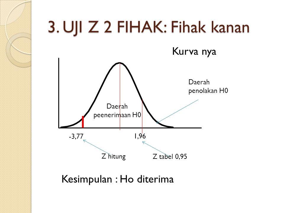 3. UJI Z 2 FIHAK: Fihak kanan Daerah penolakan H0 Daerah peenerimaan H0 1,96 -3,77 Kurva nya Kesimpulan : Ho diterima Z hitung Z tabel 0,95